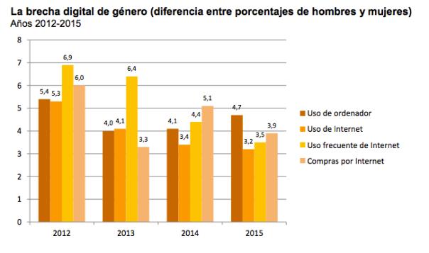 La brecha también es de género. (INE, 2015)